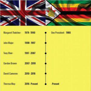 infographic_ukvszimbabwe